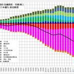 日本銀行 資金循環 一般政府 積上