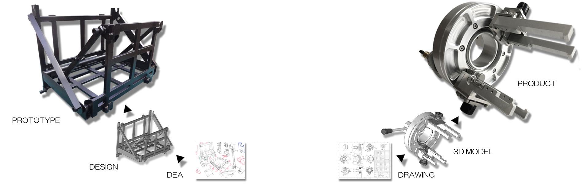 設計・開発・技術支援
